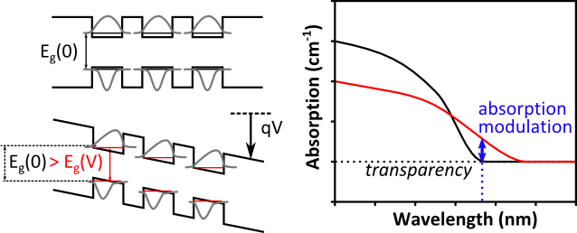 figure 1: quantum confined stark effect in multi quantum well structures. Left: effect of a high electric field on the band diagram. Right: resulting effect on the device absorption.