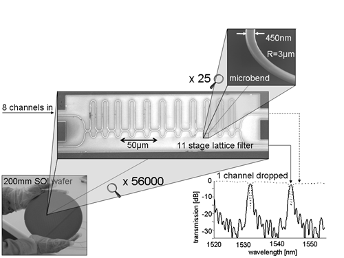 Wafer-scale integration of ultra-compact WDM devices in silicon-on-insulator.