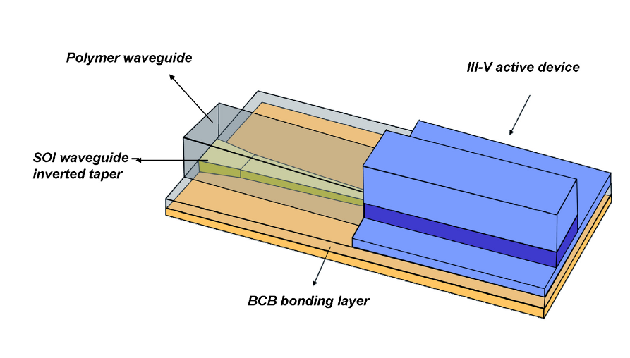 Layout of the coupling between the III-V active device and the SOI waveguide